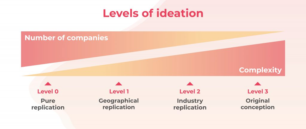Understand ideation to become more powerful