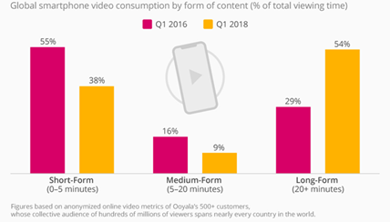 Audience on social media platforms increasingly consume longer video content than before, a trend that should be ekpt in mind by social media Influencers, content createors, vloggers etc.